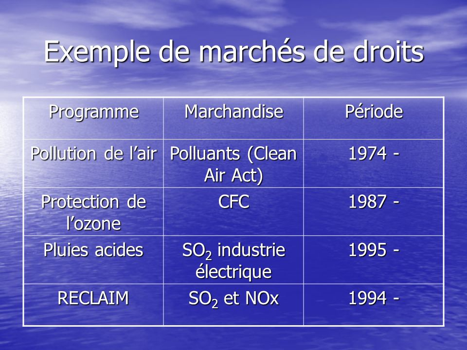 Exemple de marchés de droits