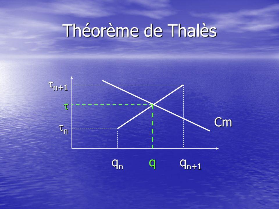 Théorème de Thalès tn+1 t Cm tn qn q qn+1