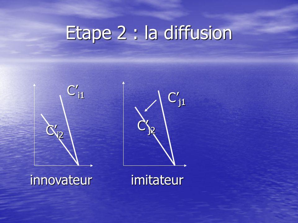 Etape 2 : la diffusion C'i1 C'j1 C'j2 C'i2 innovateur imitateur