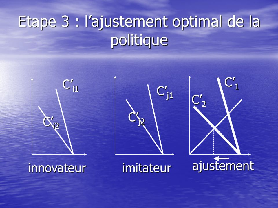 Etape 3 : l'ajustement optimal de la politique