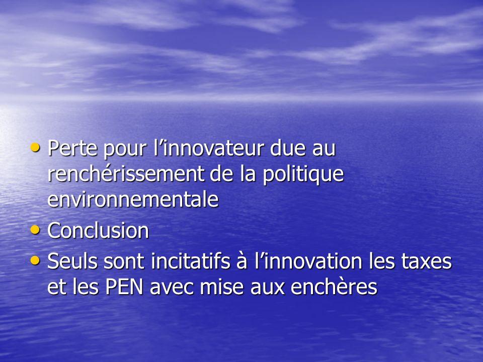 Perte pour l'innovateur due au renchérissement de la politique environnementale