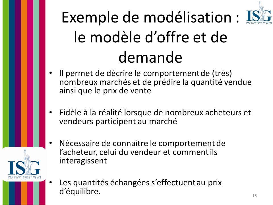 Exemple de modélisation : le modèle d'offre et de demande
