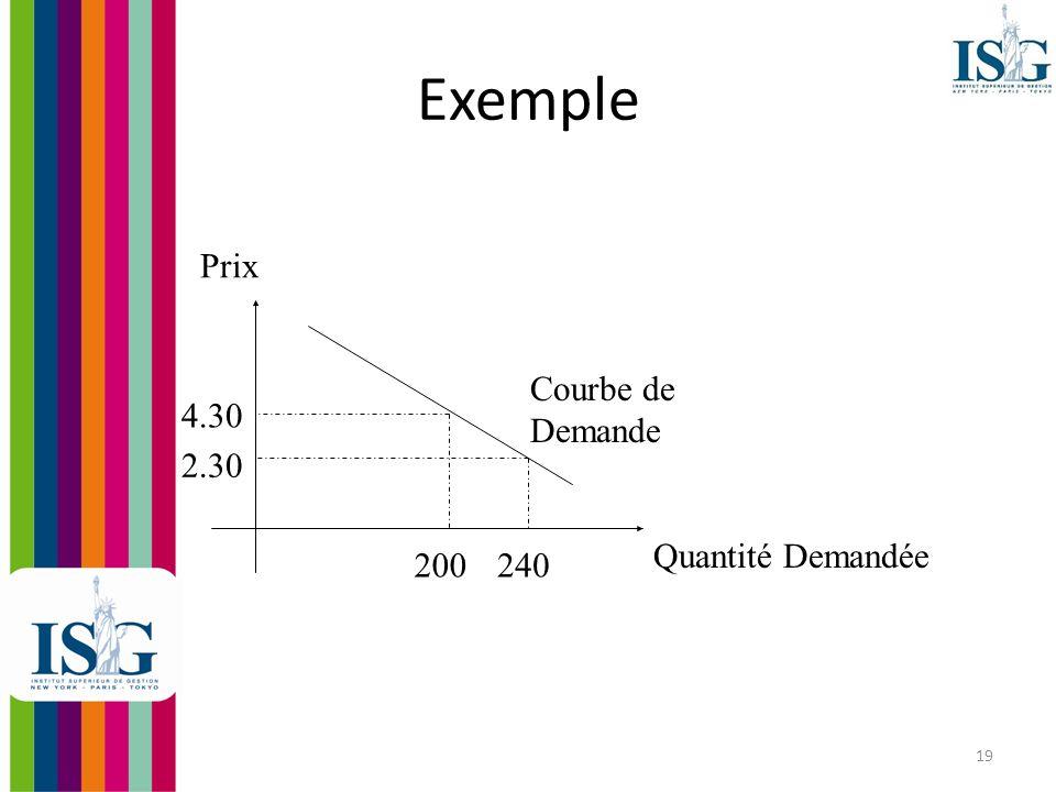 Exemple Prix Courbe de Demande 4.30 2.30 Quantité Demandée 200 240