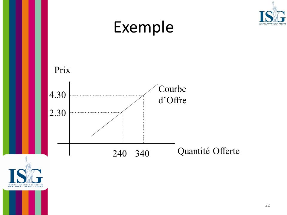 Exemple Prix Courbe d'Offre 4.30 2.30 Quantité Offerte 240 340