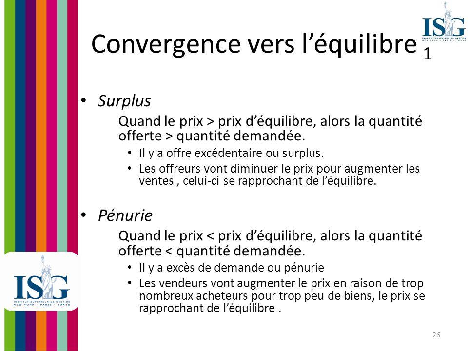 Convergence vers l'équilibre 1
