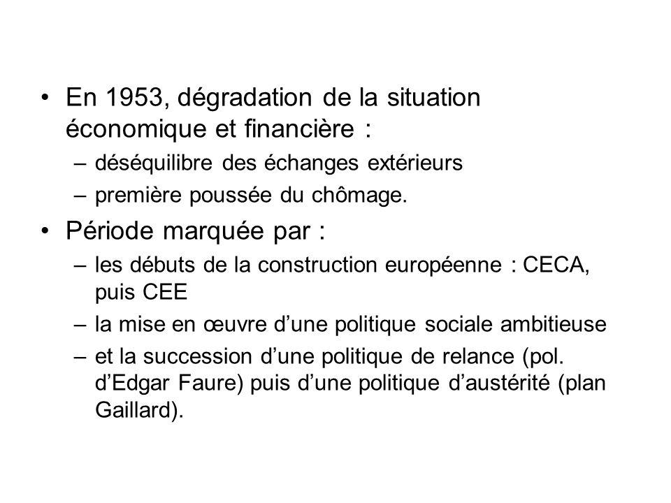 En 1953, dégradation de la situation économique et financière :