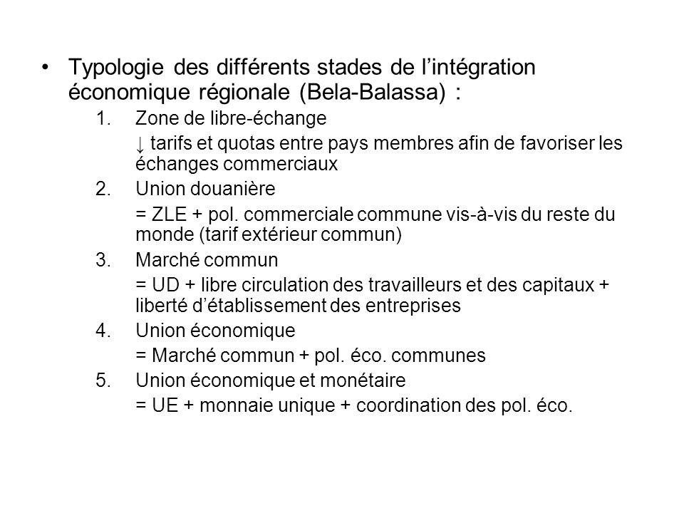 Typologie des différents stades de l'intégration économique régionale (Bela-Balassa) :