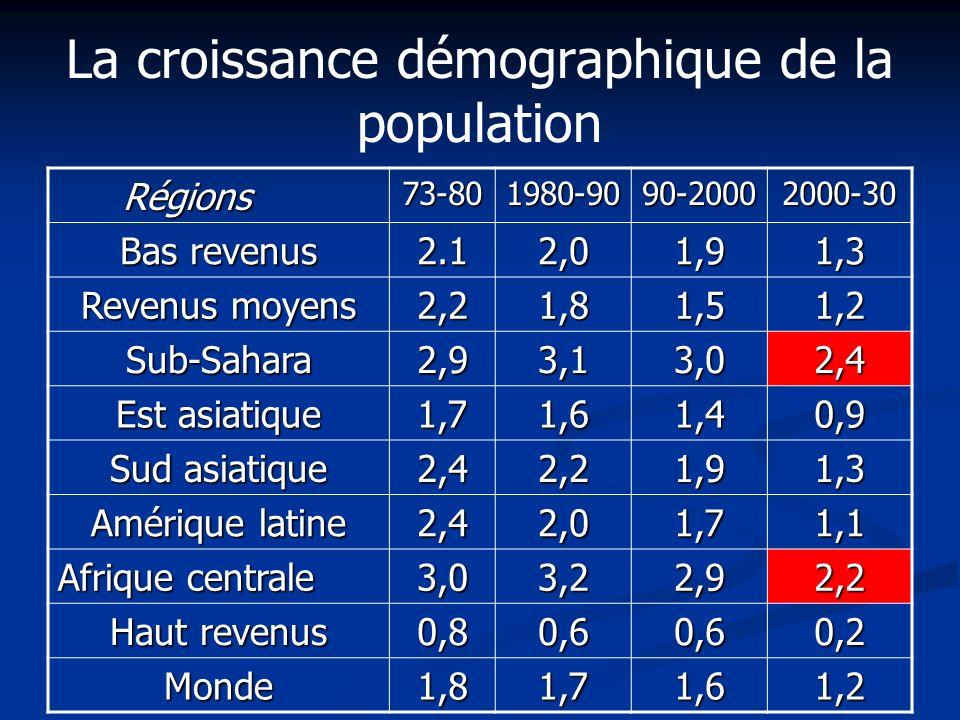 La croissance démographique de la population