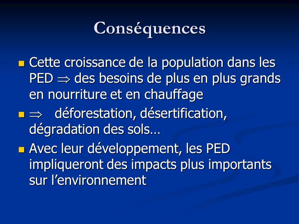 Conséquences Cette croissance de la population dans les PED  des besoins de plus en plus grands en nourriture et en chauffage.