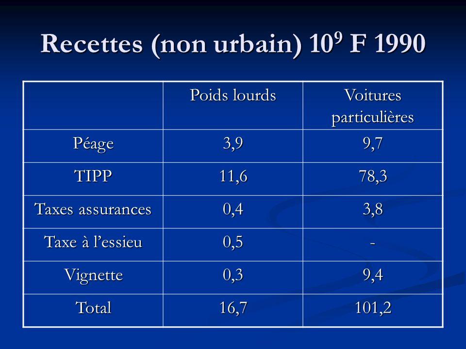 Recettes (non urbain) 109 F 1990
