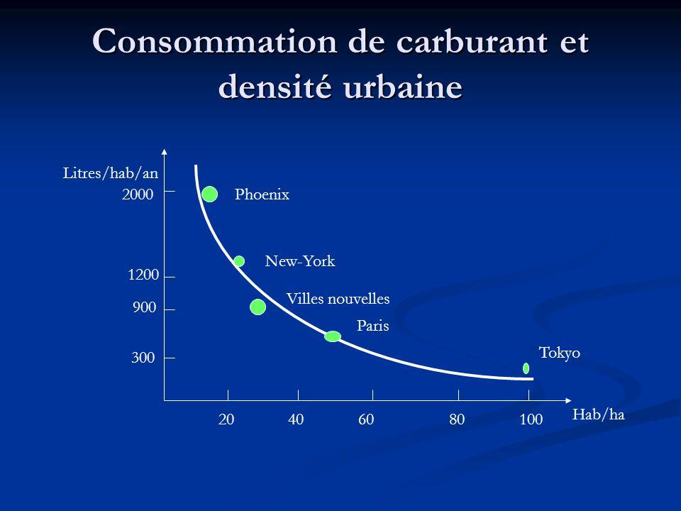 Consommation de carburant et densité urbaine