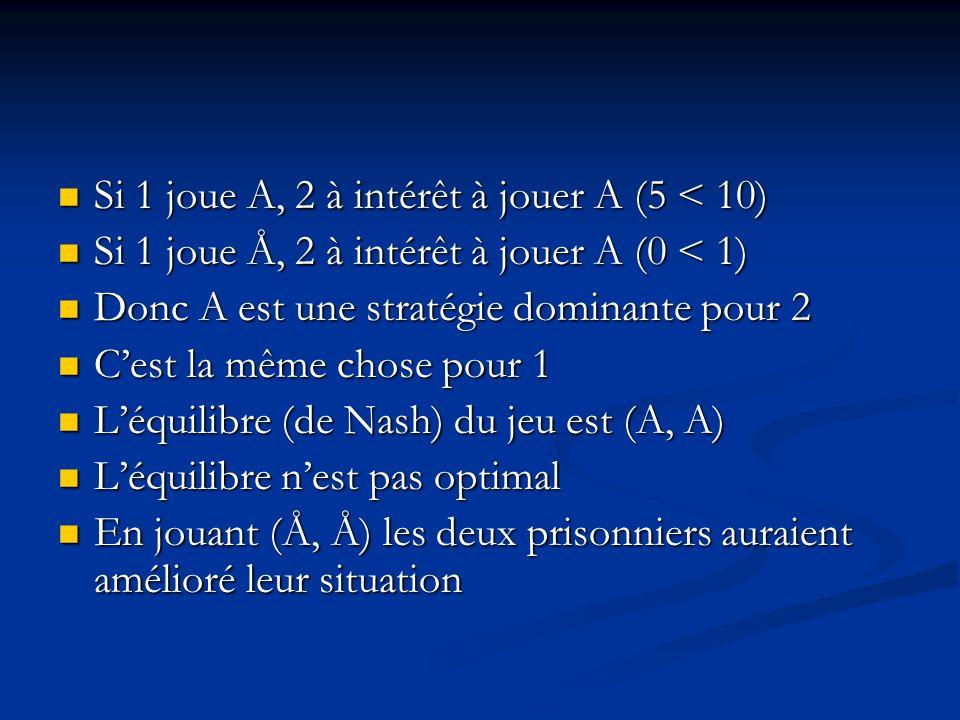 Si 1 joue A, 2 à intérêt à jouer A (5 < 10)