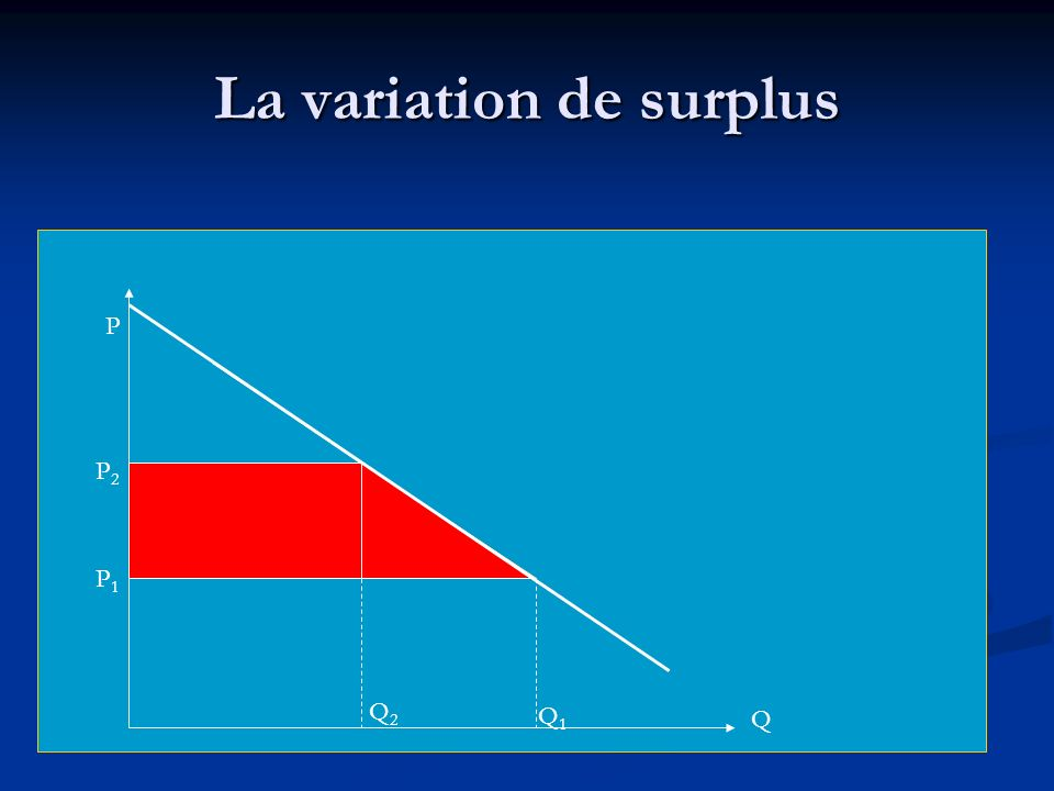 La variation de surplus