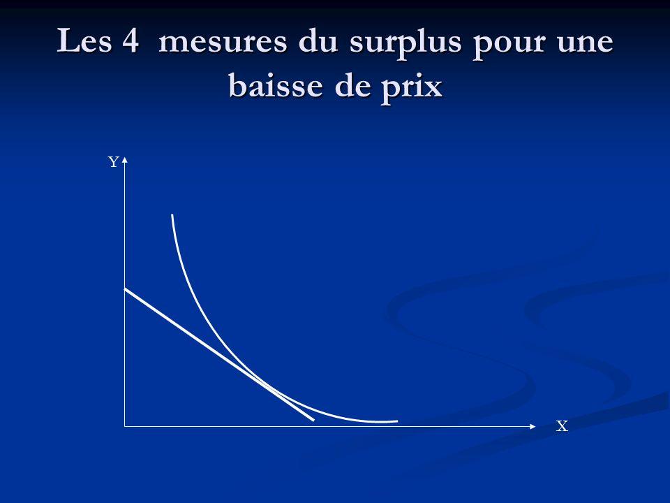 Les 4 mesures du surplus pour une baisse de prix