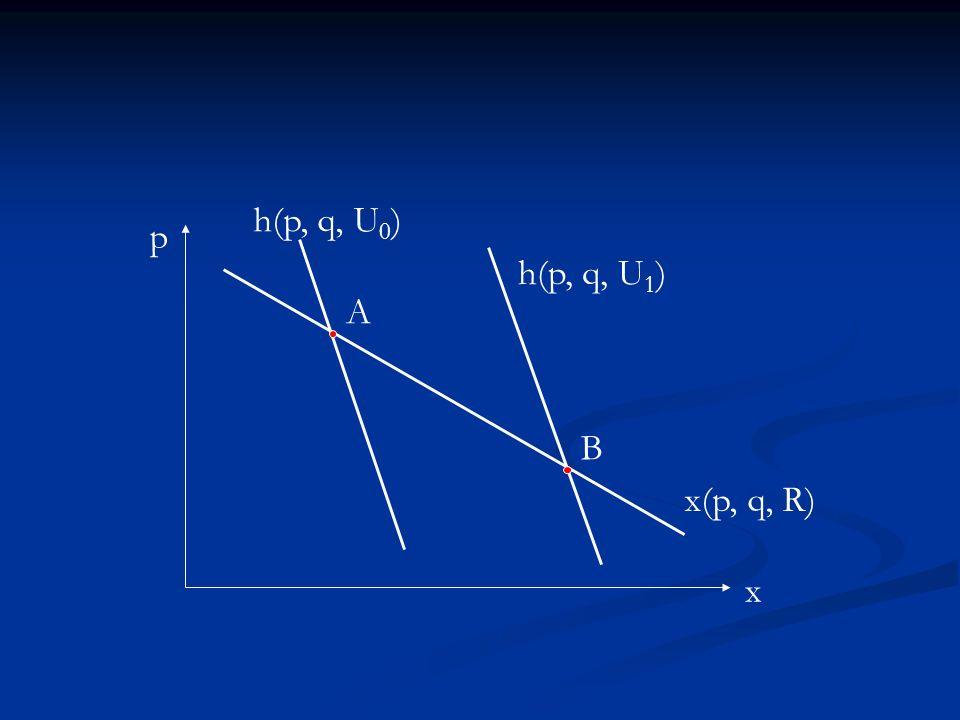 h(p, q, U0) p h(p, q, U1) A B x(p, q, R) x