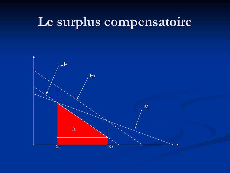 Le surplus compensatoire