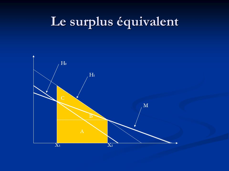 Le surplus équivalent H0 H1 C C M B B A A X1 X2