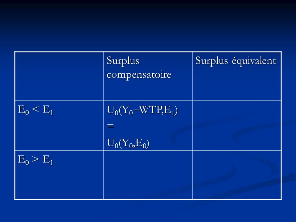 Surplus compensatoire
