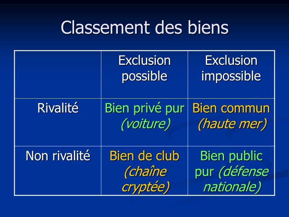 Classement des biens Exclusion possible Exclusion impossible Rivalité