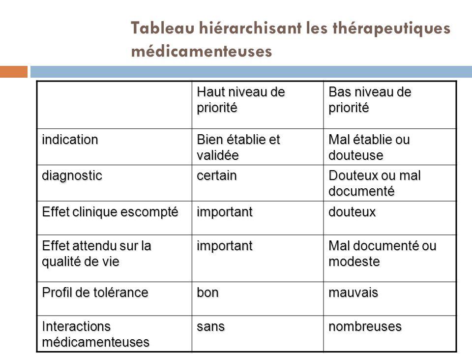 Tableau hiérarchisant les thérapeutiques médicamenteuses