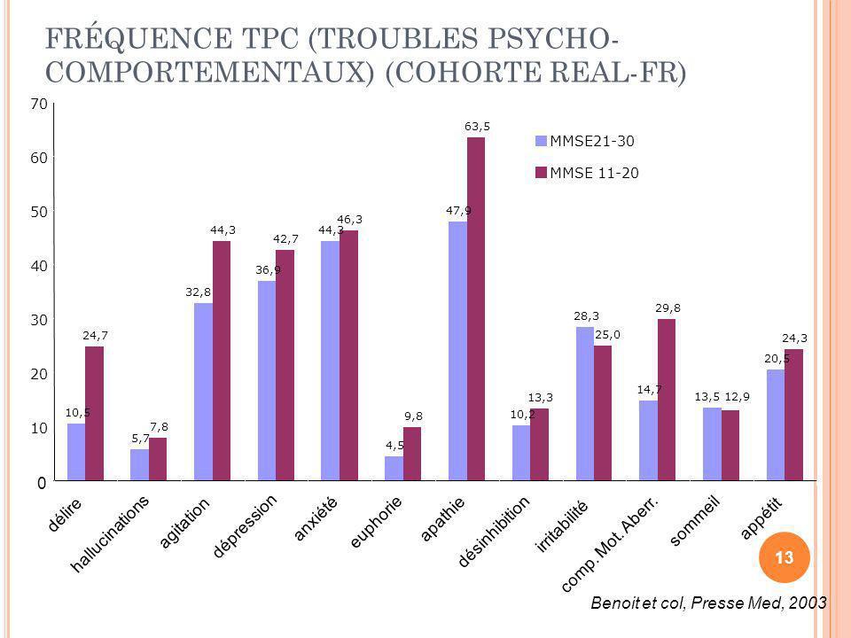 FRÉQUENCE TPC (TROUBLES PSYCHO-COMPORTEMENTAUX) (COHORTE REAL-FR)