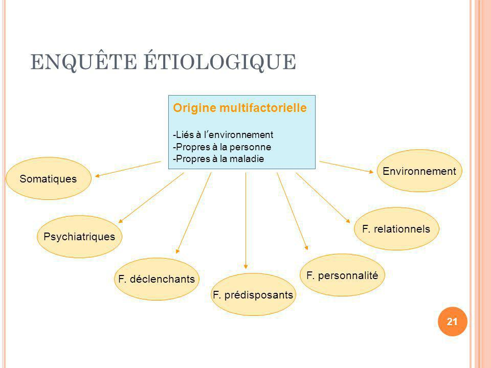 ENQUÊTE ÉTIOLOGIQUE Origine multifactorielle Environnement Somatiques