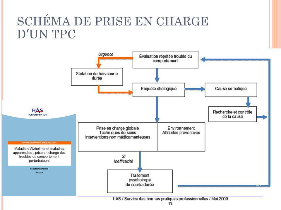 SCHÉMA DE PRISE EN CHARGE D'UN TPC