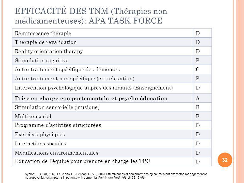 EFFICACITÉ DES TNM (Thérapies non médicamenteuses): APA TASK FORCE