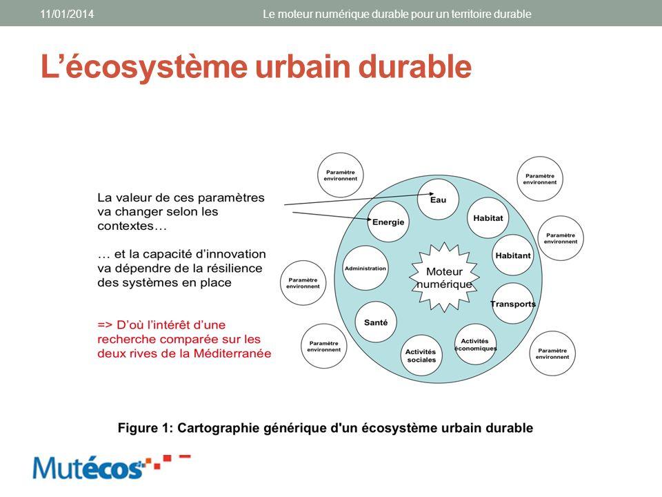 L'écosystème urbain durable