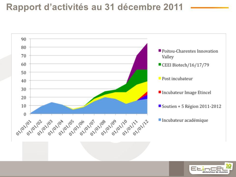 Rapport d'activités au 31 décembre 2011