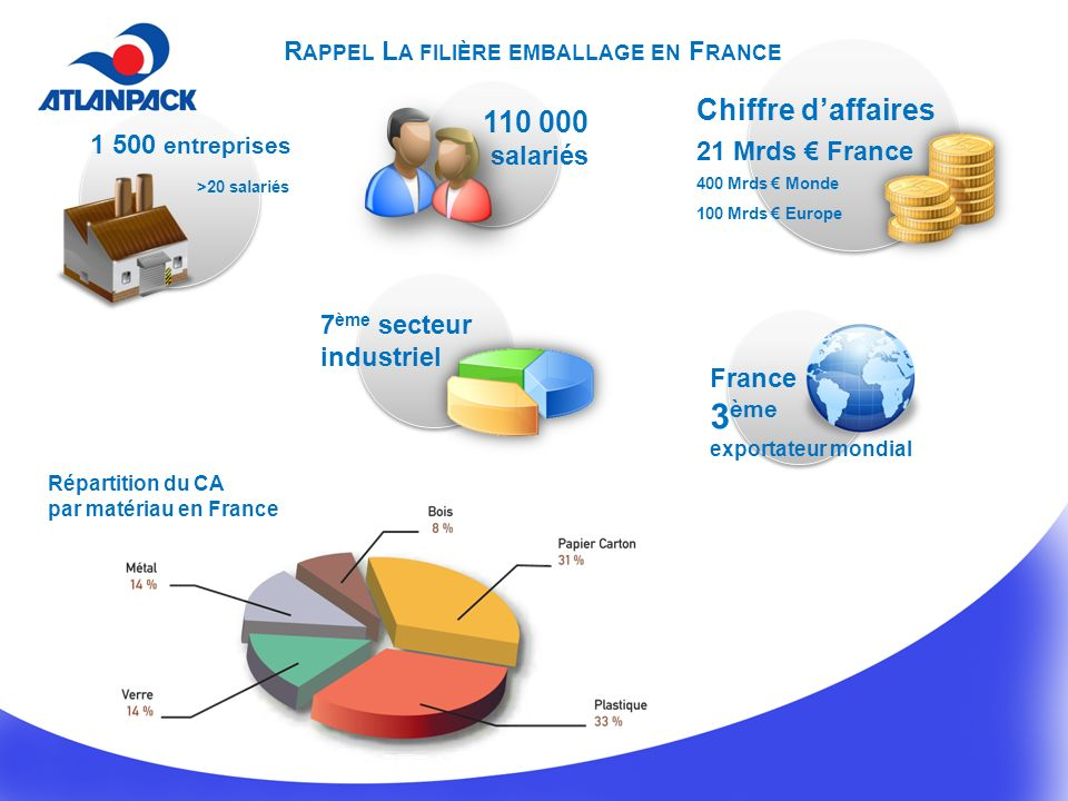 3ème Chiffre d'affaires 110 000 Rappel La filière emballage en France