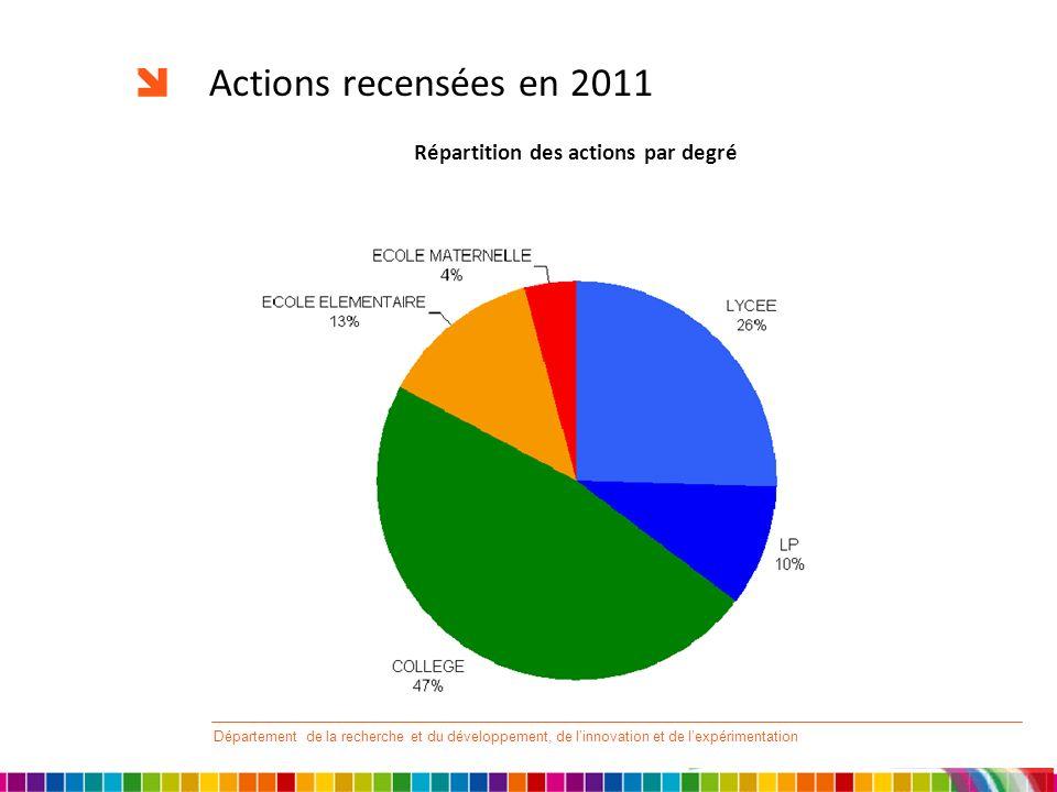 Actions recensées en 2011 Répartition des actions par degré