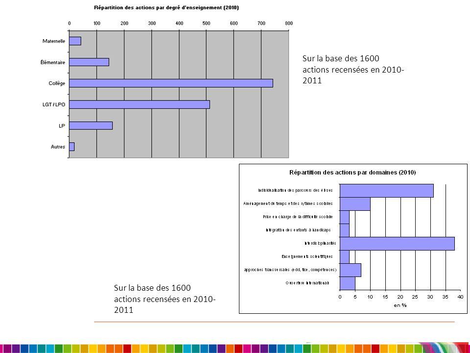 Sur la base des 1600 actions recensées en 2010-2011