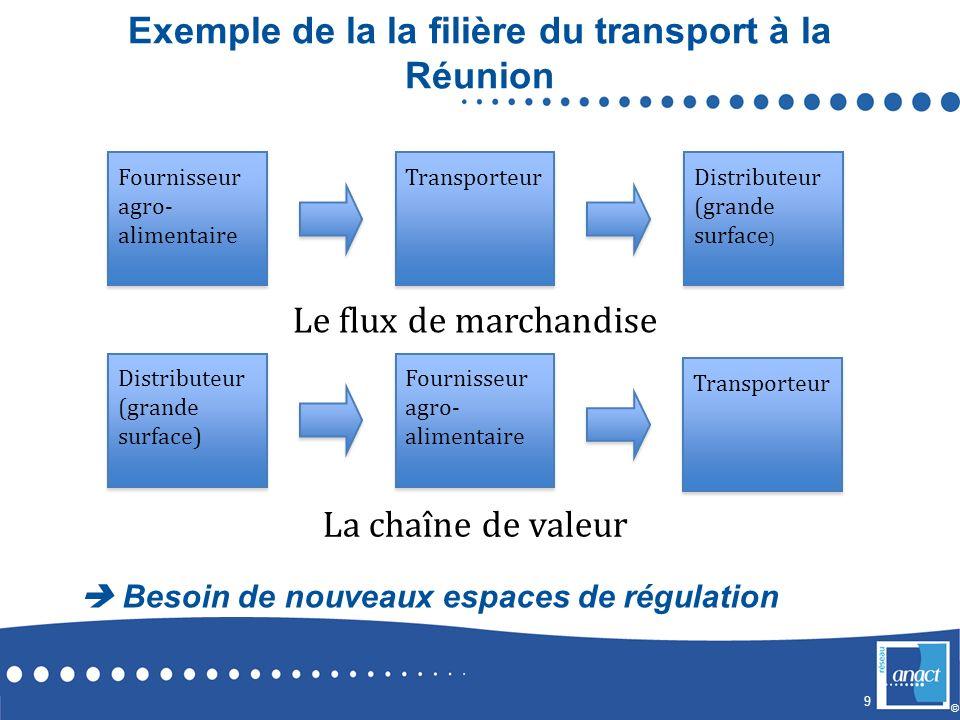 Exemple de la la filière du transport à la Réunion