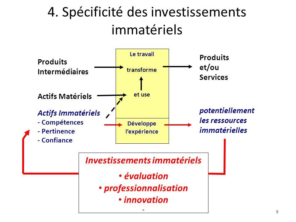 4. Spécificité des investissements immatériels