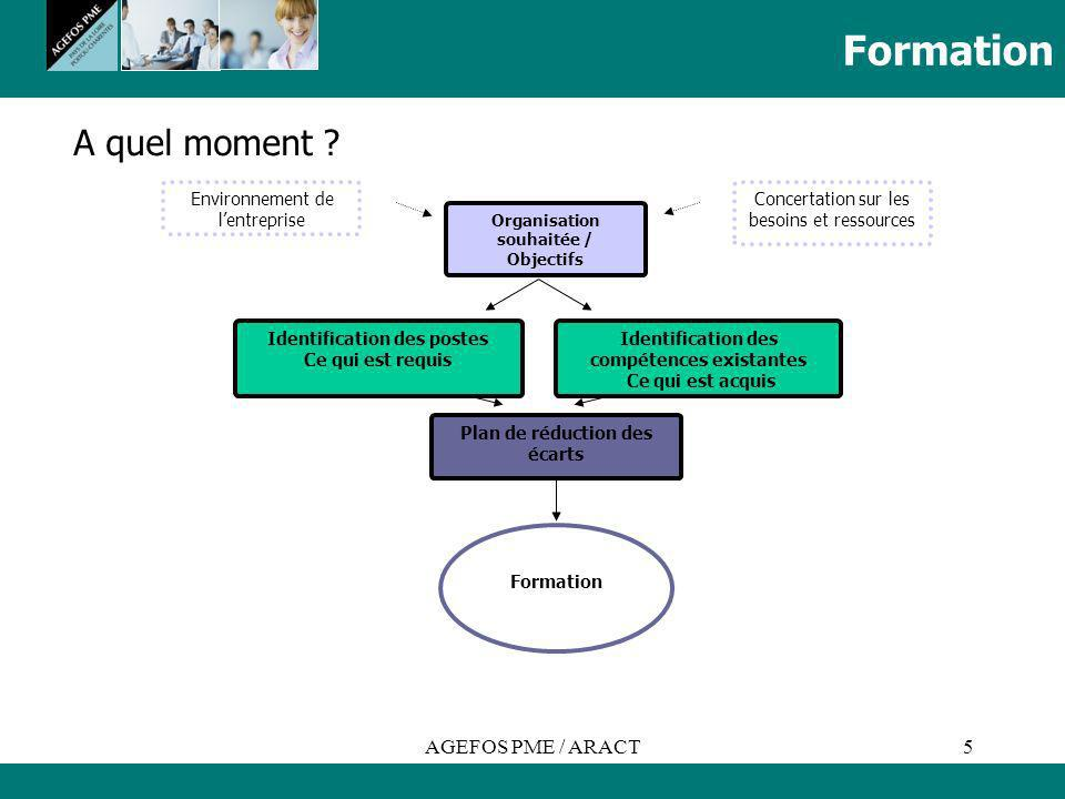 Formation A quel moment AGEFOS PME / ARACT
