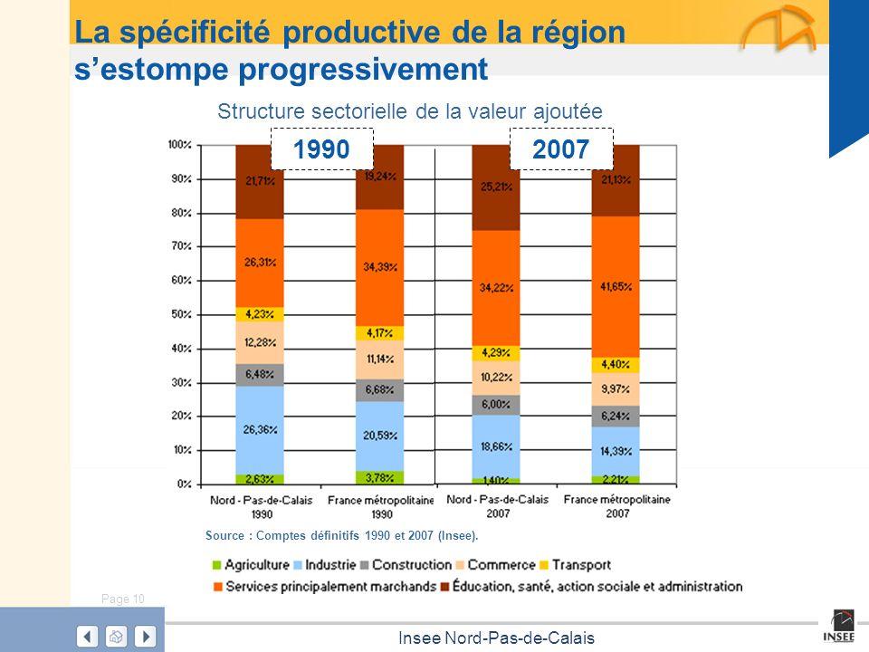 La spécificité productive de la région s'estompe progressivement