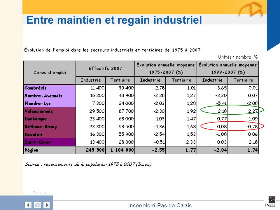 Entre maintien et regain industriel