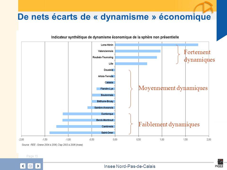De nets écarts de « dynamisme » économique