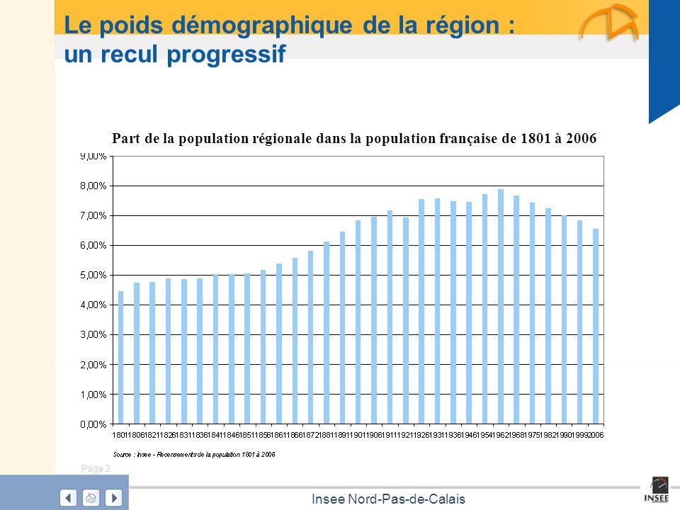 Le poids démographique de la région : un recul progressif