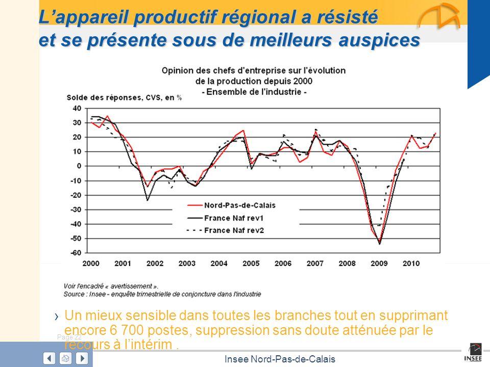 L'appareil productif régional a résisté et se présente sous de meilleurs auspices