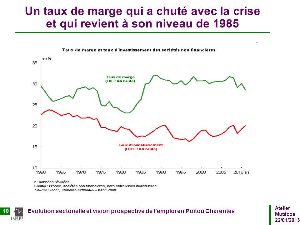 Un taux de marge qui a chuté avec la crise et qui revient à son niveau de 1985