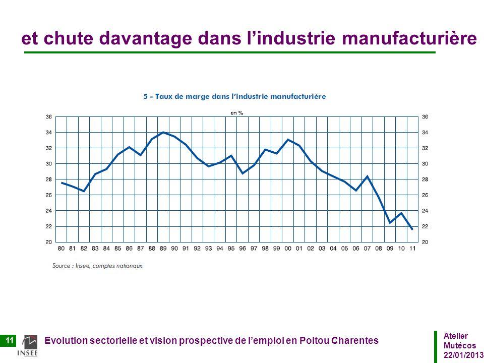 et chute davantage dans l'industrie manufacturière