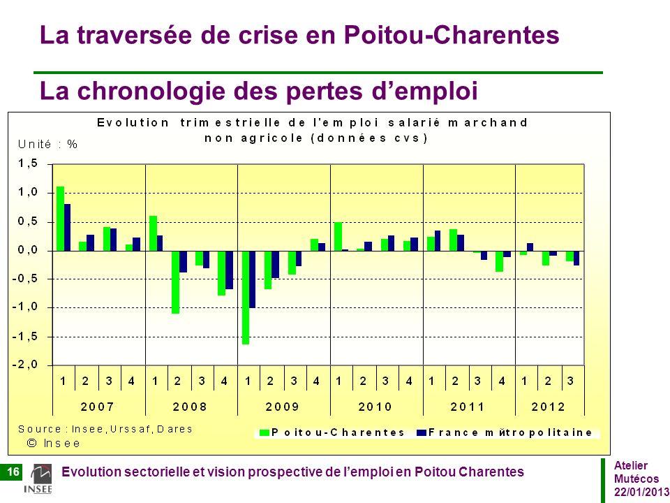 La traversée de crise en Poitou-Charentes La chronologie des pertes d'emploi