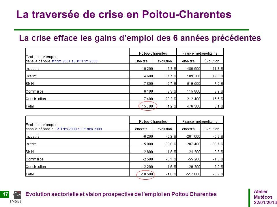 La traversée de crise en Poitou-Charentes La crise efface les gains d'emploi des 6 années précédentes