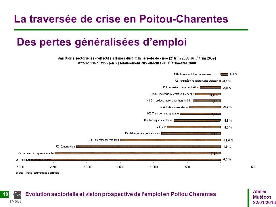 La traversée de crise en Poitou-Charentes Des pertes généralisées d'emploi