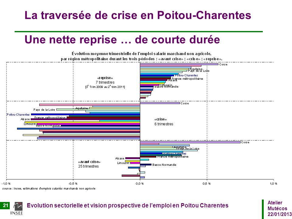 La traversée de crise en Poitou-Charentes Une nette reprise … de courte durée