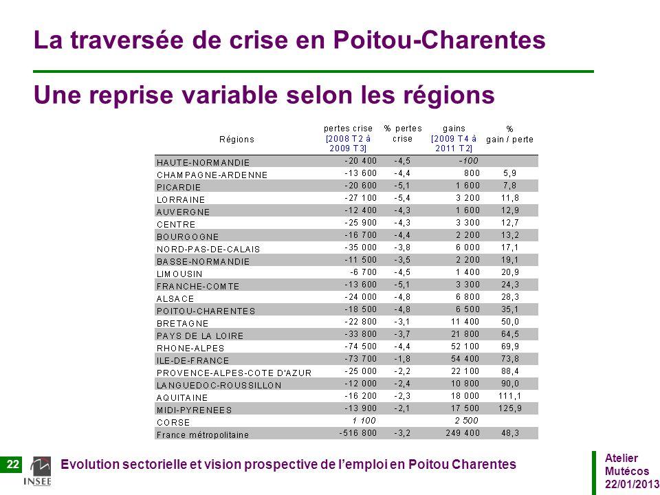 La traversée de crise en Poitou-Charentes Une reprise variable selon les régions