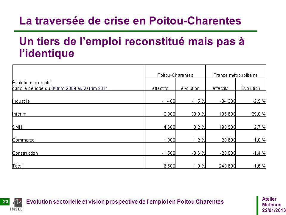 La traversée de crise en Poitou-Charentes Un tiers de l'emploi reconstitué mais pas à l'identique