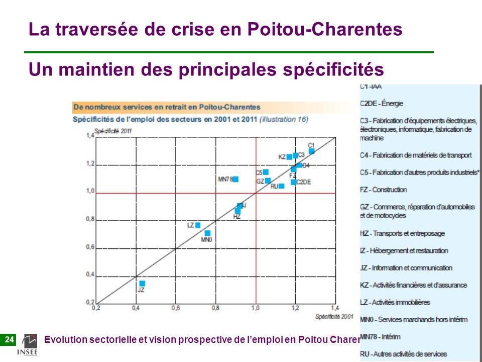 La traversée de crise en Poitou-Charentes Un maintien des principales spécificités